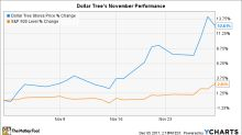 Why Dollar Tree Stock Gained 13% in November