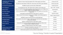 A Quick Update on Energy Transfer Partners' Major Projects
