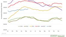 Surprise Build in US Crude Oil Inventories Pressured Oil Prices