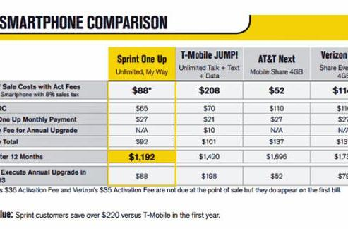 Sprint early upgrade program in the works, promises to 'One Up' the competition