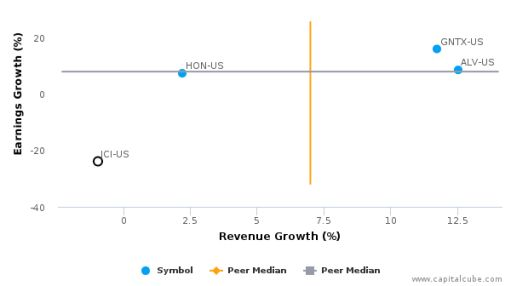 Johnson Controls, Inc. :JCI-US: Earnings Analysis: Q3, 2016 By the Numbers : July 27, 2016