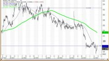 Gap Is Too Cheap to Ignore - How to Trade the Retailer