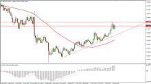 GBP/USD Price forecast for the week of February 19, Technical Analysis