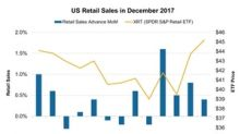 US Retail Sales Rose 0.4% in December