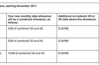 Sprint to nix 'unlimited' from mobile broadband and hotspot plans in November