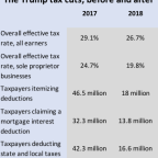3 big changes coming from the Trump tax cuts