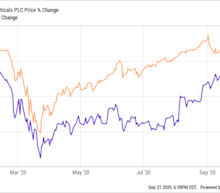 Is Jazz Pharmaceuticals a Top Stock to Buy Now?