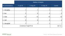Wall Street Analysts See Upside Potential of 3.9% in TEVA