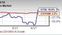GTx's (GTXI) Enobosarm Positive in Phase II Study; Shares Up