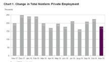 ADP National Employment Report: Private Sector Employment Increased by 179,000 Jobs in November