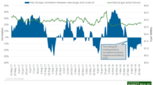 Are Natural Gas Prices Impacted by Oil's Moves?