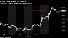 Cree's Strength Makes Short-Sellers' Worst Dreams Come True