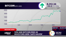 Yen and Bitcoin rise as investors seek 'safe haven'
