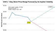 Stock Range Forecast for Chesapeake Using Implied Volatility