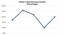 Twitter's Data Business in the Spotlight