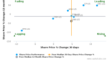 CVR Partners LP breached its 50 day moving average in a Bearish Manner : UAN-US : October 12, 2017