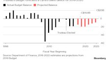 Trudeau Spends Budget Windfall Under Cloud of SNC-Lavalin Crisis