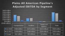 Plains All American Pipeline, L.P.'s Expansion Plan Continues to Pay Dividends