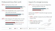 Money Matters: Survey Finds Workers Are Scrutinizing Salaries; Feelings Split On Pay Satisfaction