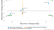 FTD Cos., Inc. breached its 50 day moving average in a Bearish Manner : FTD-US : August 4, 2017