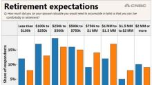 Are Americans overly confident about retirement?
