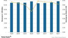 Assessing Pfizer's 4Q17 Quarterly Revenue Trend