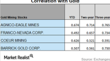 These Mining Stocks Are Following Gold Closely