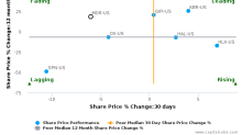 McDermott International, Inc. breached its 50 day moving average in a Bearish Manner : MDR-US : October 19, 2017