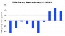 Here's How IBM Performed in the Most Recent Quarter