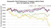 How Honeywell Stock Has Performed in 2018 So Far