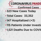 323 New Cases Of Coronavirus Were Reported Today