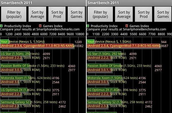 Nexus S hacked and tweaked to slaughter benchmarks, reality be damned