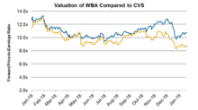 Where Does Walgreens's Valuation Currently Stand?