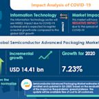 Semiconductor Advanced Packaging Market Analysis Highlights the Impact of COVID-19 2020-2024 | Growing Demand for Compact Electronic Devices to Boost the Market Growth | Technavio