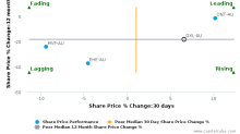 Greencross Ltd. breached its 50 day moving average in a Bearish Manner : GXL-AU : July 25, 2017