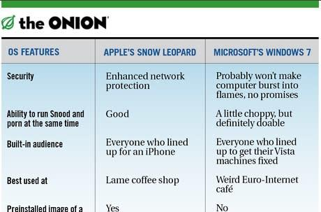 The Onion pits Snow Leopard against Windows 7, everyone wins