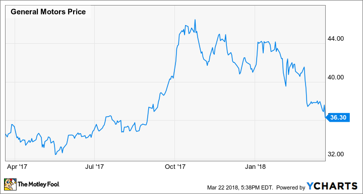 General motors stock is too cheap to pass up for General motors stock price