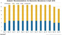 What Analysts Recommend for Neurocrine Biosciences in April 2018