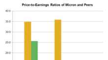 Micron's Price Ratios Reflect Improved Earnings, Free Cash Flow