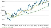 What FirstEnergy's Chart Indicators Suggest