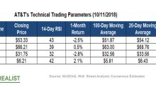 How the Recent Sell-Off Impacted AT&T's Technical Indicators