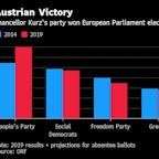 Austria's Kurz Strengthened by EU Win as Confidence Vote Looms