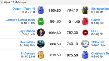 Keep up with Yahoo-NBA Playmakers Fantasy Basketball league all season