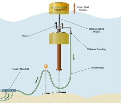 Searaser floating pump will use the ocean's waves to generate power