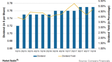Analyzing Occidental Petroleum's Dividend and Dividend Yield