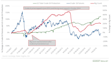 US Crude Oil's Production Growth Rate Is Reversing