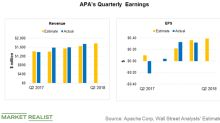 What to Expect from Apache's Second-Quarter Earnings