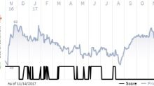 See what the IHS Markit Score report has to say about Jacobs Engineering Group Inc.