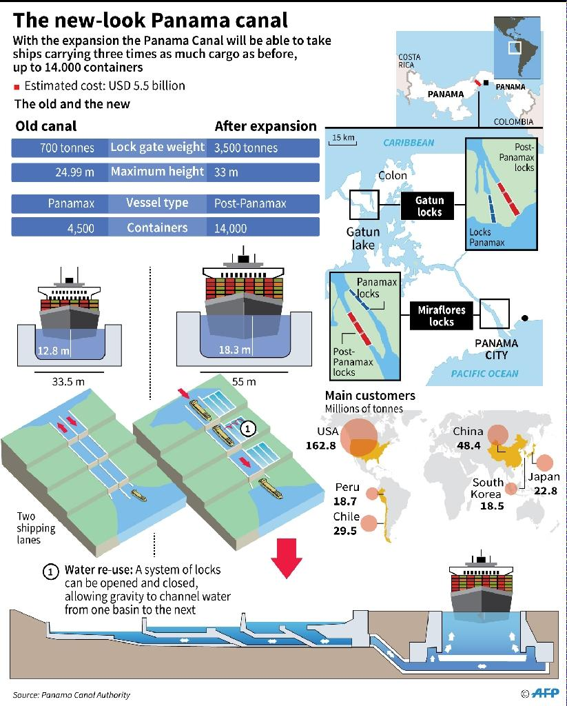 Maps and data on the expanded Panama canal, inaugurated on Sunday (AFP Photo/Tatiana Magrinos, Gustavo Izus)