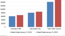 Norfolk Southern's Rail Traffic Uptrend Continued in Week 2